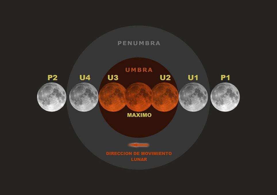 Etapas del eclipse de Luna